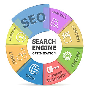 The elements of small business SEO in Mount Olive, NJ.