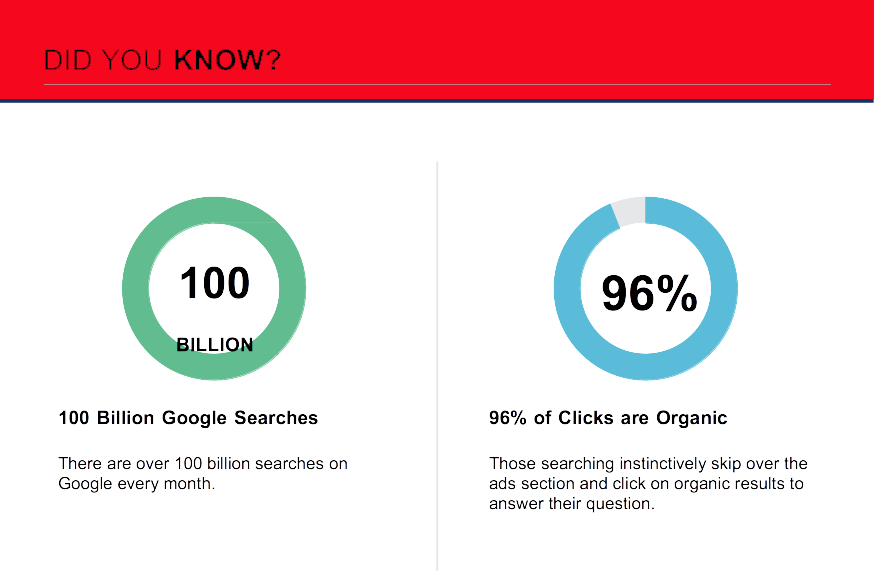 100 billion searches per month